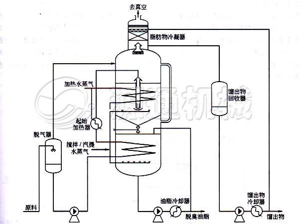 间歇式脱臭工艺-河南源通机械设备有限公司